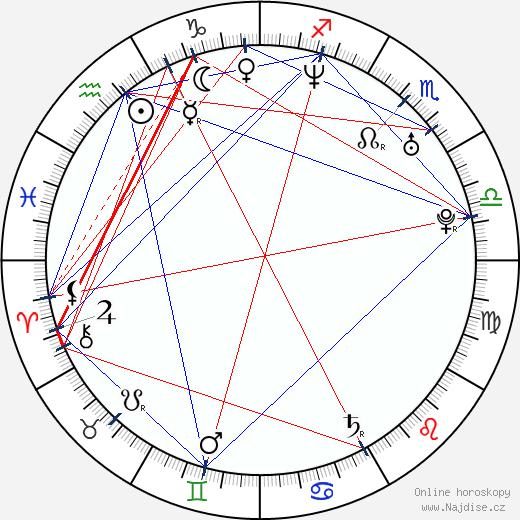 Anders Baasmo Christiansen wikipedie wiki 2019, 2020 horoskop