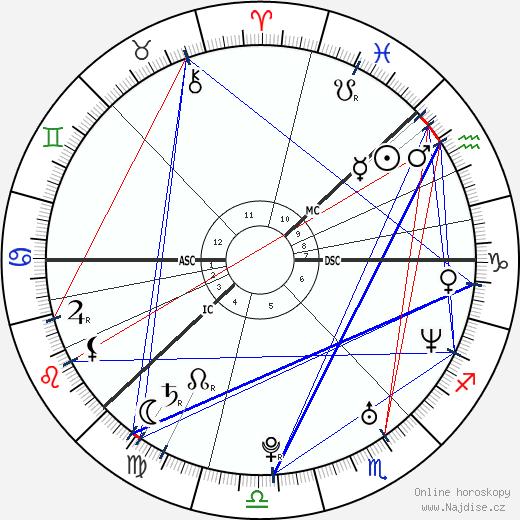 Anders Breivik wikipedie wiki 2018, 2019 horoskop