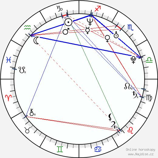 Anders Danielsen Lie wikipedie wiki 2018, 2019 horoskop