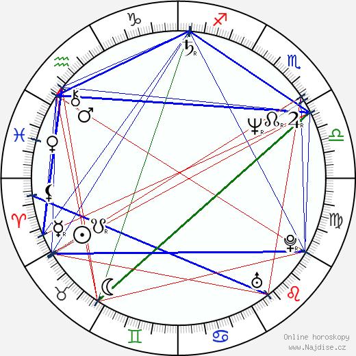 Andie MacDowell wikipedie wiki 2020, 2021 horoskop