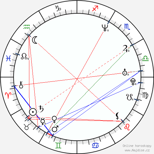 Andre Agassi wikipedie wiki 2019, 2020 horoskop
