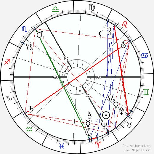 Andre Bauchant wikipedie wiki 2018, 2019 horoskop