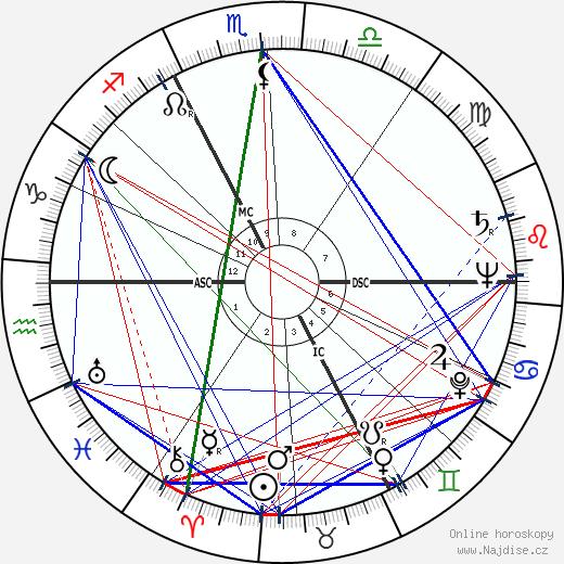 André Bettencourt wikipedie wiki 2017, 2018 horoskop