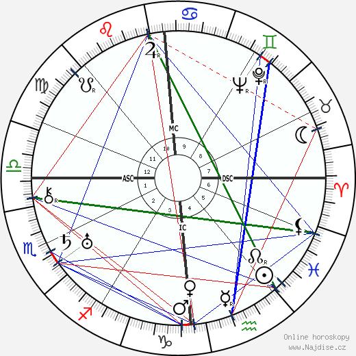 André Breton wikipedie wiki 2018, 2019 horoskop