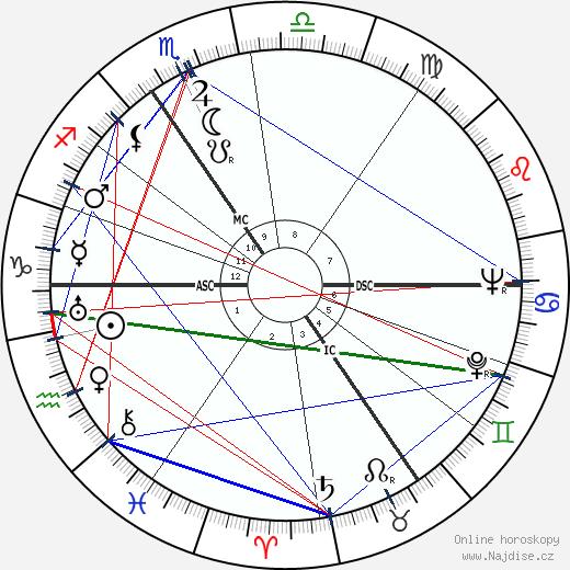 André Castelot wikipedie wiki 2018, 2019 horoskop