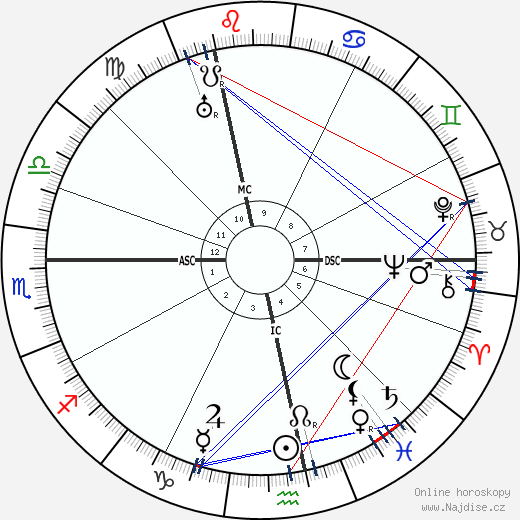 André Citroën wikipedie wiki 2019, 2020 horoskop