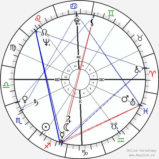 André Falcon wikipedie wiki 2018, 2019 horoskop