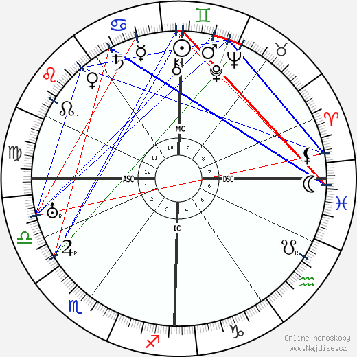 Andre Francois-Poncet wikipedie wiki 2018, 2019 horoskop