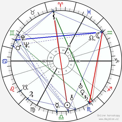 André Gabriello wikipedie wiki 2018, 2019 horoskop