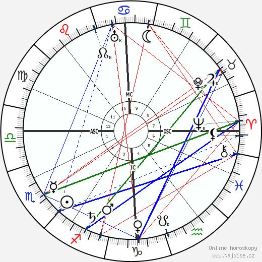 André Gide wikipedie wiki 2017, 2018 horoskop