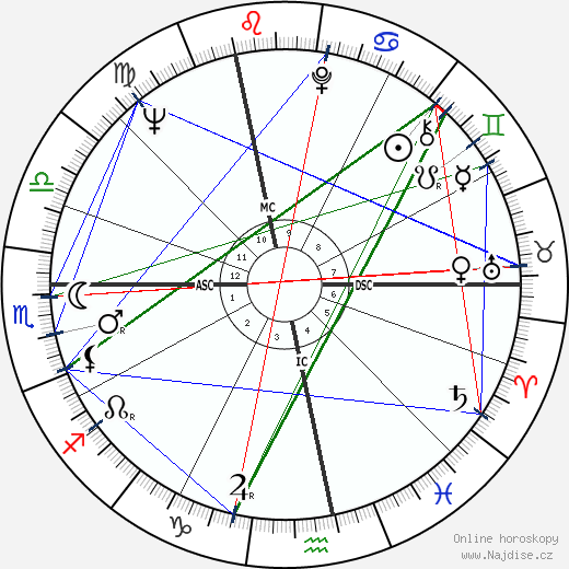 André Glucksmann wikipedie wiki 2020, 2021 horoskop