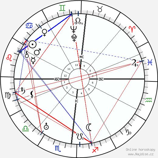 Andre Labatut wikipedie wiki 2017, 2018 horoskop