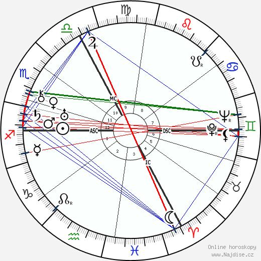André Marie wikipedie wiki 2018, 2019 horoskop