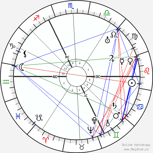 André Maurois wikipedie wiki 2019, 2020 horoskop