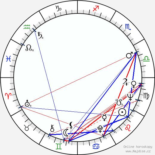 André Oumansky wikipedie wiki 2019, 2020 horoskop