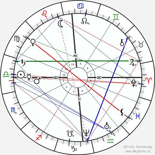 André Theuriet wikipedie wiki 2019, 2020 horoskop