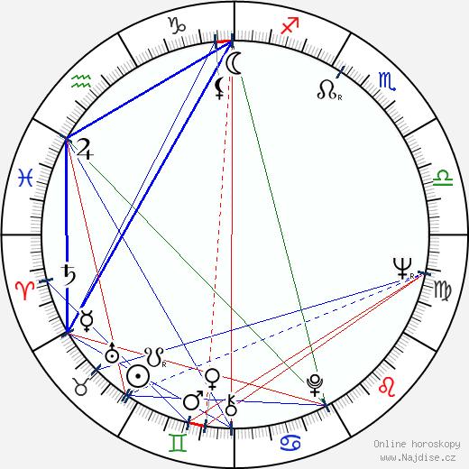 André Valardy wikipedie wiki 2019, 2020 horoskop