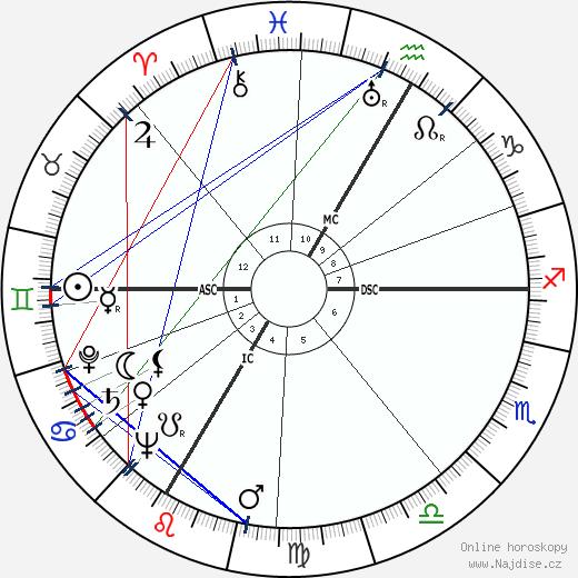 André Wogenscky wikipedie wiki 2020, 2021 horoskop