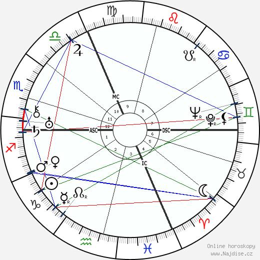 André Zeller wikipedie wiki 2020, 2021 horoskop