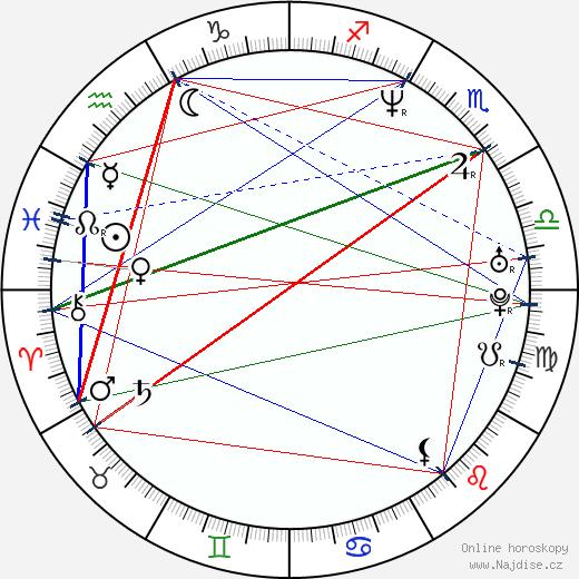 Andrea Bendewald wikipedie wiki 2019, 2020 horoskop