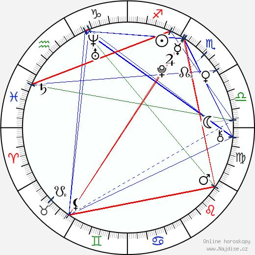Andrea Bezděková wikipedie wiki 2019, 2020 horoskop