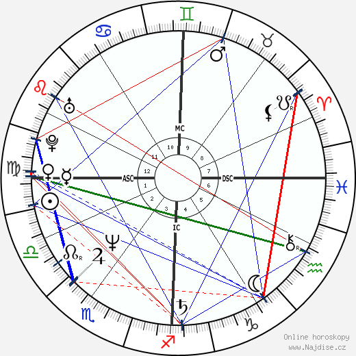 Andrea Bocelli wikipedie wiki 2019, 2020 horoskop