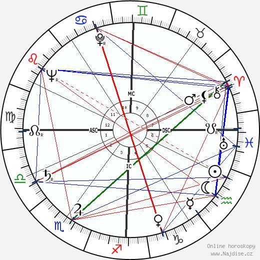 Andrea Bonomi wikipedie wiki 2017, 2018 horoskop
