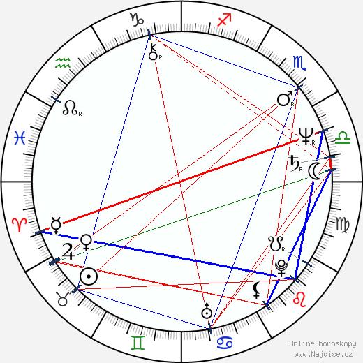 Andrea Čunderlíková wikipedie wiki 2020, 2021 horoskop