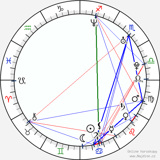 Andrea Gabriel wikipedie wiki 2017, 2018 horoskop
