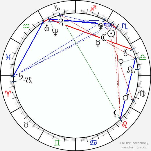 Andrea Kalousová wikipedie wiki 2019, 2020 horoskop