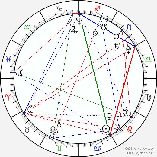 Andrea Kerestešová wikipedie wiki 2018, 2019 horoskop