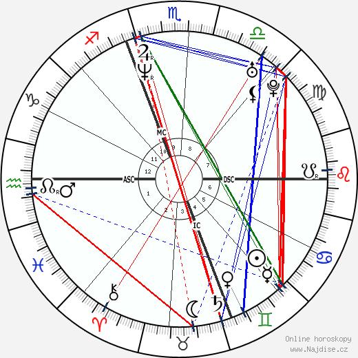 Andrea Sartoretti wikipedie wiki 2019, 2020 horoskop