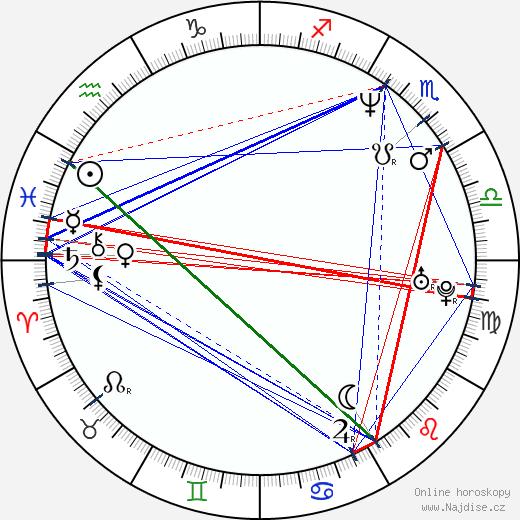 Andrea Sedláčková wikipedie wiki 2019, 2020 horoskop