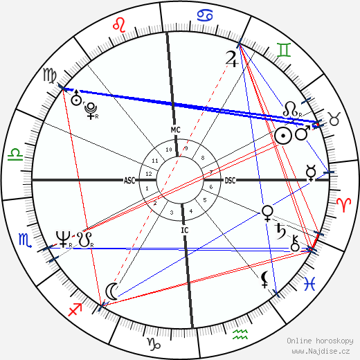 Andrea Tafi wikipedie wiki 2018, 2019 horoskop