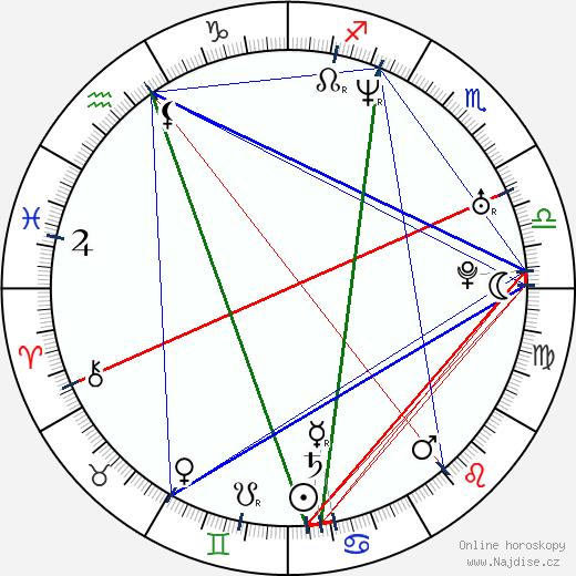 Andrea Vadkerti wikipedie wiki 2017, 2018 horoskop