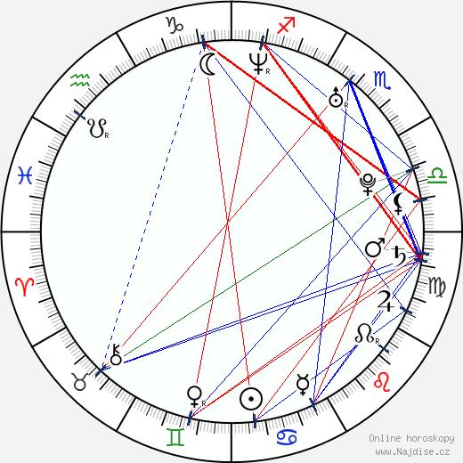 Andrea Verešová wikipedie wiki 2020, 2021 horoskop