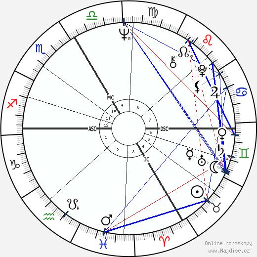 Andreas Baader wikipedie wiki 2018, 2019 horoskop