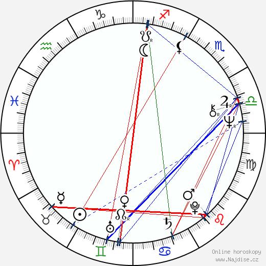Andreas Katsulas wikipedie wiki 2018, 2019 horoskop