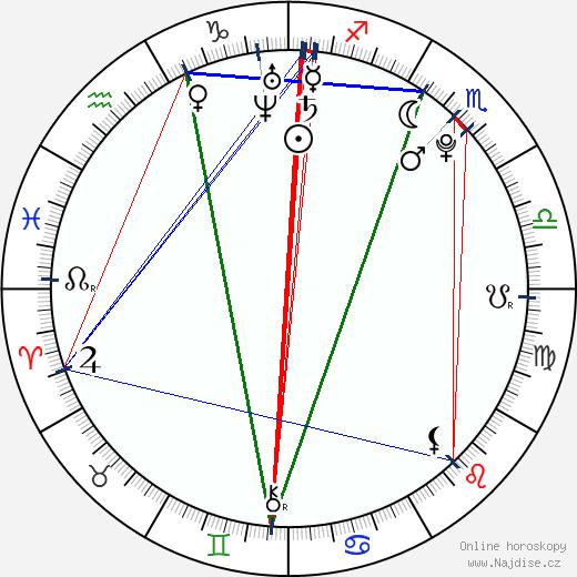 Andreas Lubitz wikipedie wiki 2019, 2020 horoskop