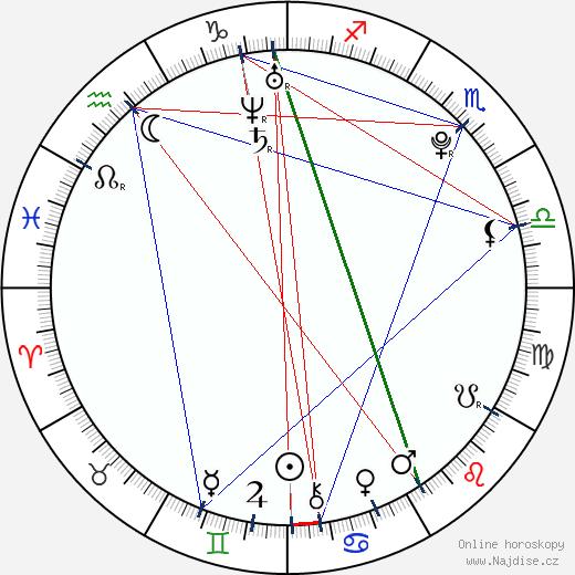Andreas Mikkelsen wikipedie wiki 2019, 2020 horoskop
