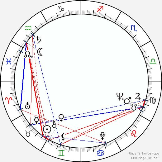 Andrei Blaier wikipedie wiki 2018, 2019 horoskop