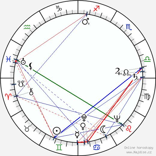 Andrei Calarasu wikipedie wiki 2018, 2019 horoskop