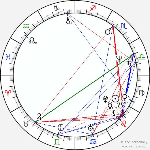 Andrei Finti wikipedie wiki 2018, 2019 horoskop