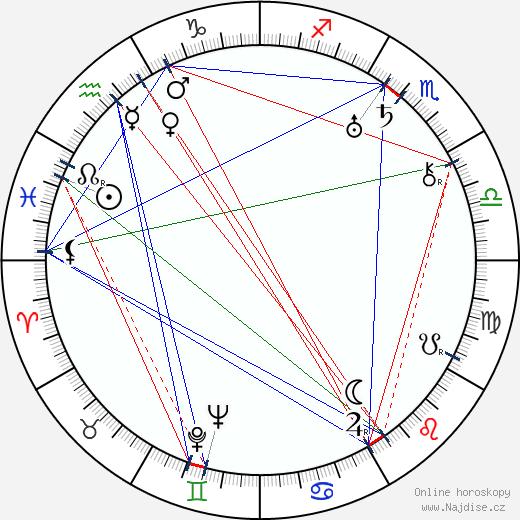 Andrej Alexandrovič Ždanov wikipedie wiki 2018, 2019 horoskop