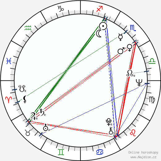 Andrej Barla wikipedie wiki 2019, 2020 horoskop
