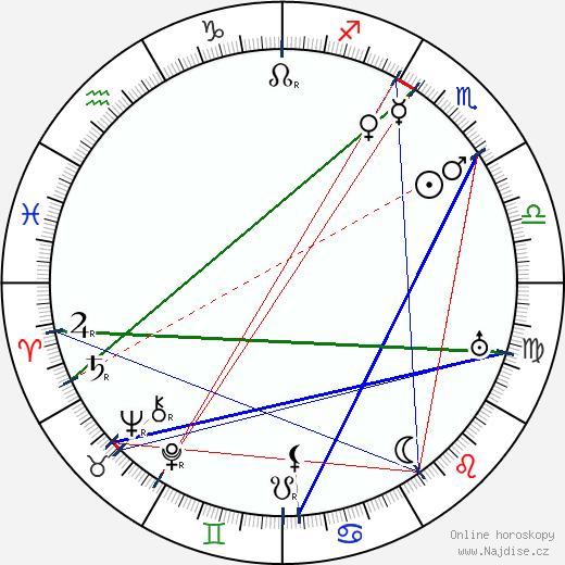 Andrej Bělyj wikipedie wiki 2019, 2020 horoskop