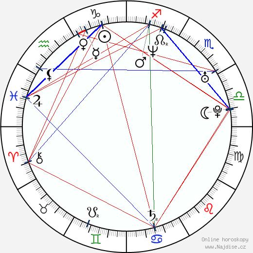 Andrej Bičan wikipedie wiki 2018, 2019 horoskop