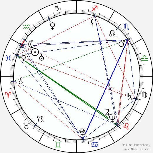 Andrej Čaprazov wikipedie wiki 2018, 2019 horoskop