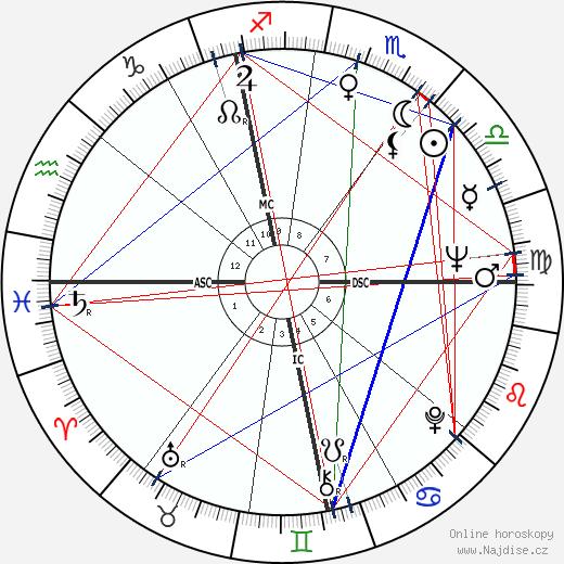 Andrej Čikatilo wikipedie wiki 2017, 2018 horoskop