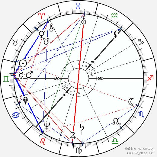 Andrej Dmitrijevič Sacharov wikipedie wiki 2018, 2019 horoskop
